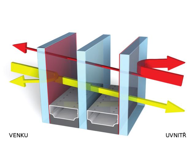 Nákres vlastností skla SOLAR+